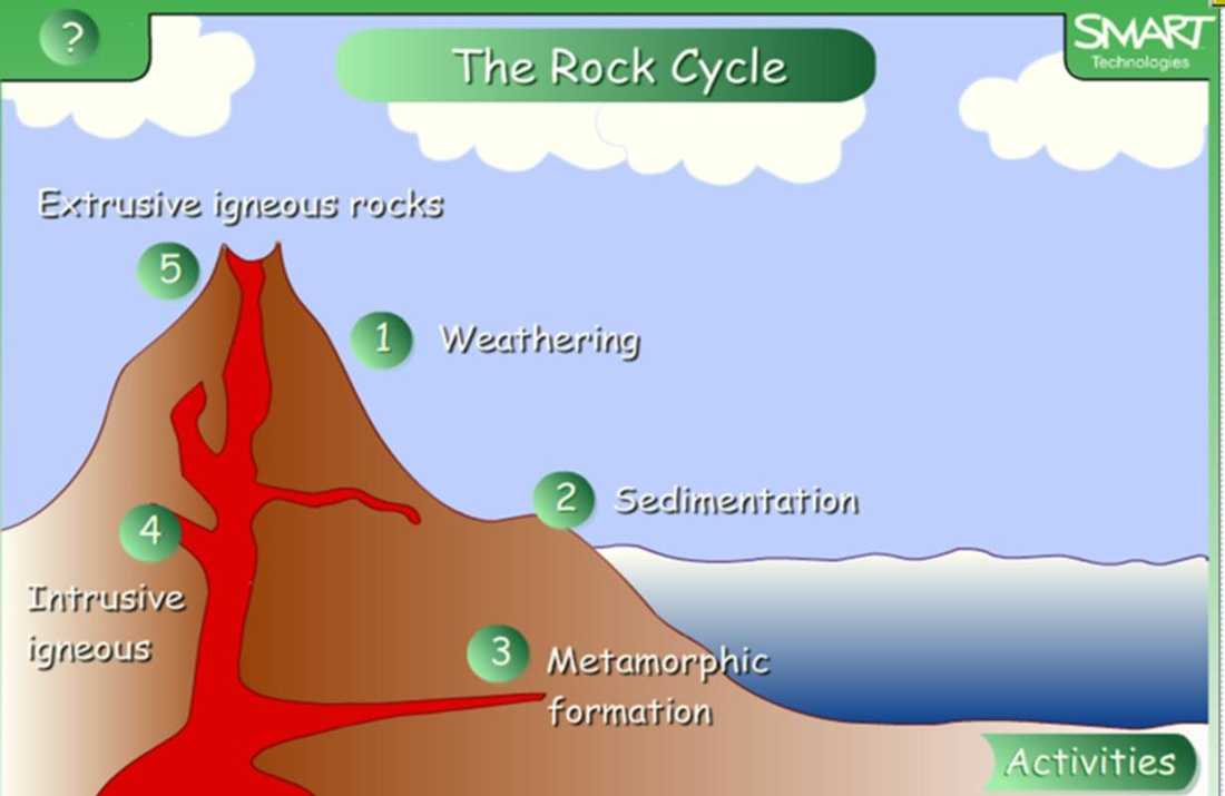... inside a volcano 1 the rock cycle animation 2 the rock cycle quizz